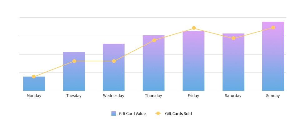 Track gift card sales and activations